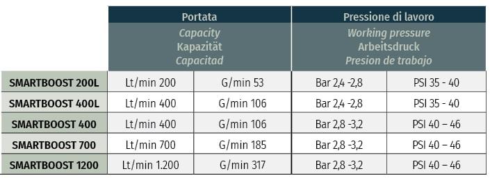 smart boost details